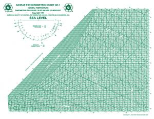 ASHRAE Psychometric Chart  No. 1